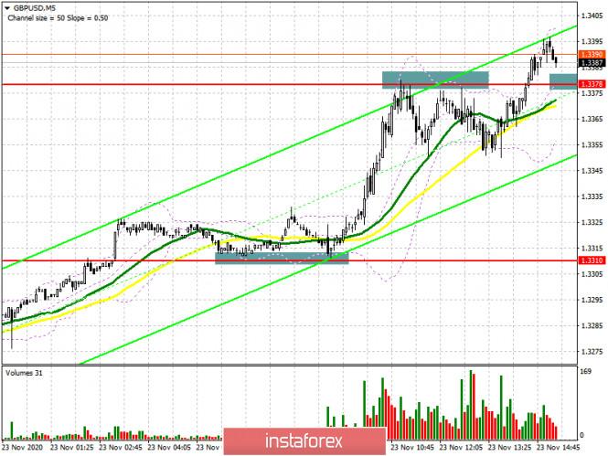 GBP/USD: план на американскую сессию 23 ноября (разбор утренних сделок). Покупатели фунта верят в светлое будущее британской