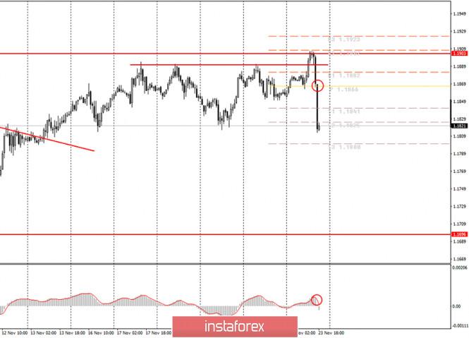 analytics5fbbe1296d863 - Аналитика и торговые сигналы для начинающих. Как торговать валютную пару EUR/USD 24 ноября? Анализ сделок понедельника. Подготовка