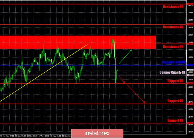 analytics5fbc4dc727782 - Прогноз и торговые сигналы по паре EUR/USD на 24 ноября. Отчет COT Commitment of Traders. Анализ сделок понедельника. Рекомендации
