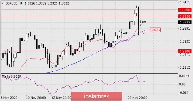 analytics5fbc748b53d15 - Прогноз по GBP/USD на 24 ноября 2020 года