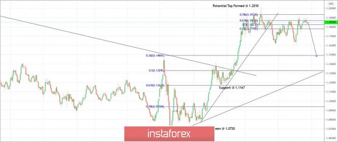Trading plan for EURUSD for November 24, 2020