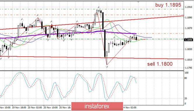 Торговый план EURUSD 24.11. Covid19 в мире - признаки завершения второй волны. Евро определяется
