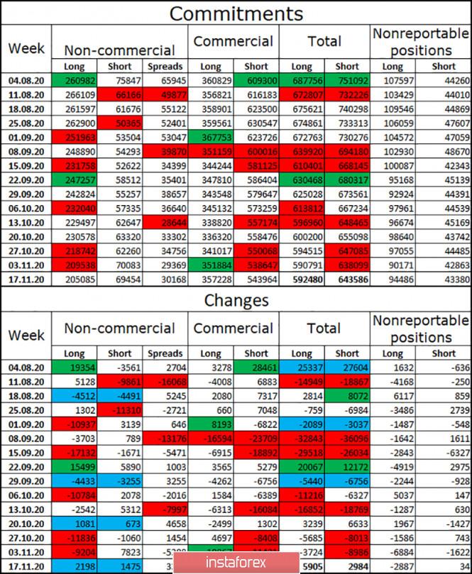 EUR/USD. 24 ноября. Отчет COT. Трампу не удалось изменить результаты голосования ни в одном штате. Трейдеры-медведи резко