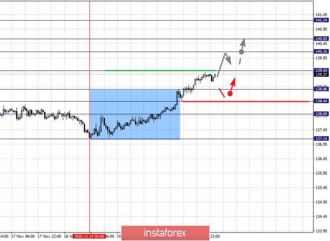 Фрактальный анализ по основным валютным парам на 24 ноября