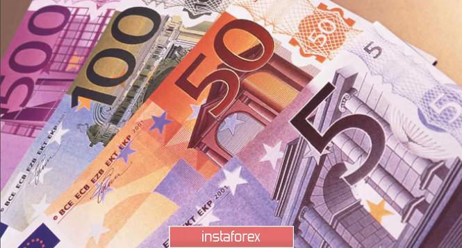 Отработка торговой идеи по EURUSD