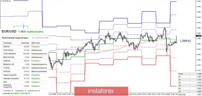 EUR/USD и GBP/USD 24 ноября – рекомендации технического анализа