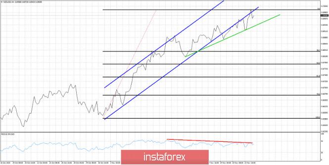 NZDUSD continues making higher highs but also new bearish divergencies.
