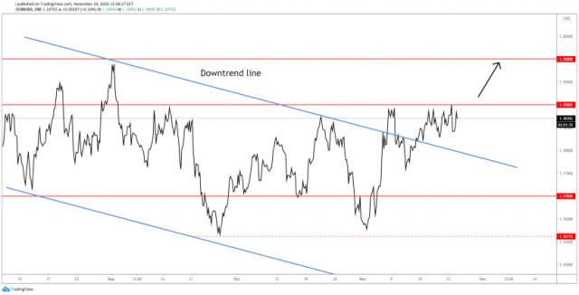 ¡El EUR/USD atrae más compradores!