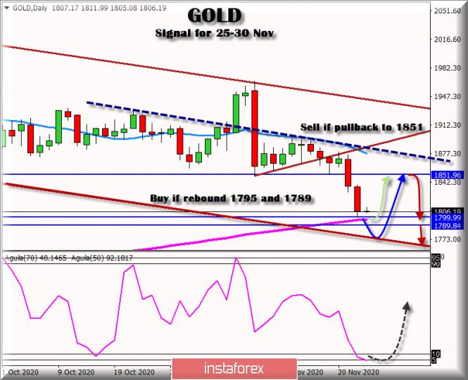 Trading Signal for GOLD for November 25 - 30, 2020