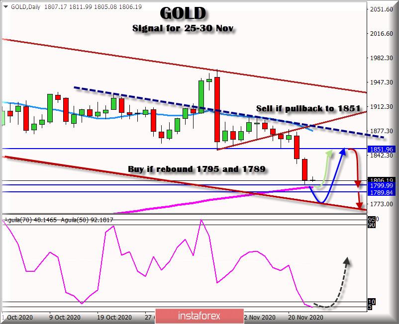 2020年11月25日至30日的黄金交易信号