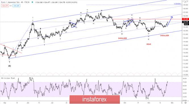 Elliott wave analysis of EUR/JPY for November 25, 2020