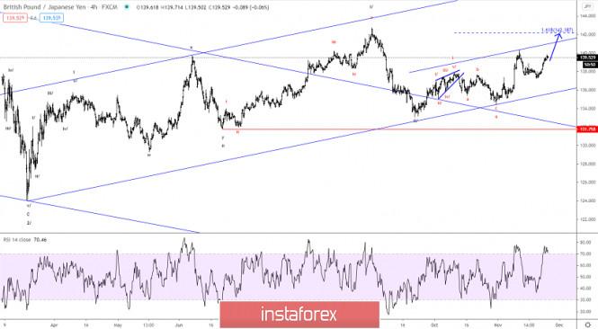 Elliott wave analysis of GBP/JPY for November 25, 2020