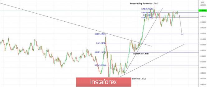 Trading plan for EURUSD for November 25, 2020