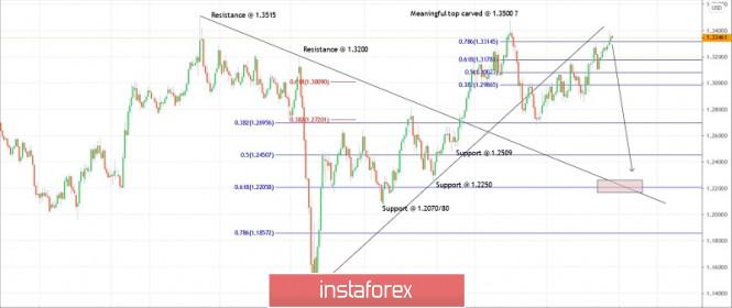 Trading plan for GBPUSD for November 25, 2020