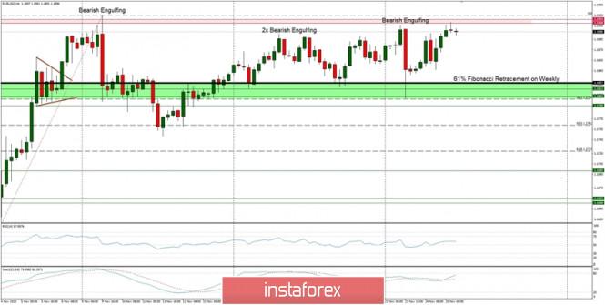 Technical Analysis of EUR/USD for November 25, 2020