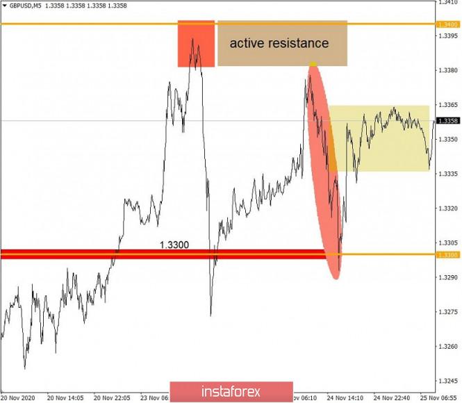 Торговые рекомендации по валютному рынку для начинающих трейдеров – EURUSD и GBPUSD 25.11.20