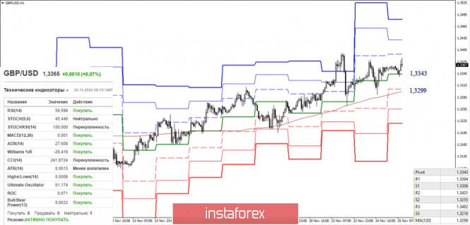 EUR/USD и GBP/USD 25 ноября – рекомендации технического анализа