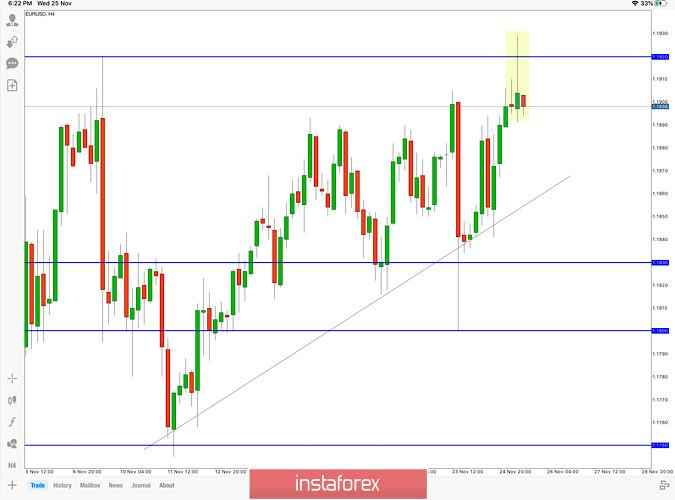 Прогноза за EUR/USD за 25 ноември
