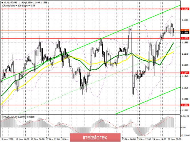 EUR/USD: план на американскую сессию 25 ноября (разбор утренних сделок). Новый максимум и быстрая потеря позиций. Евро предпринял