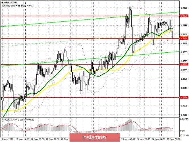 GBP/USD: план на американскую сессию 24 ноября (разбор утренних сделок). Очередная неудача покупателей фунт может привести