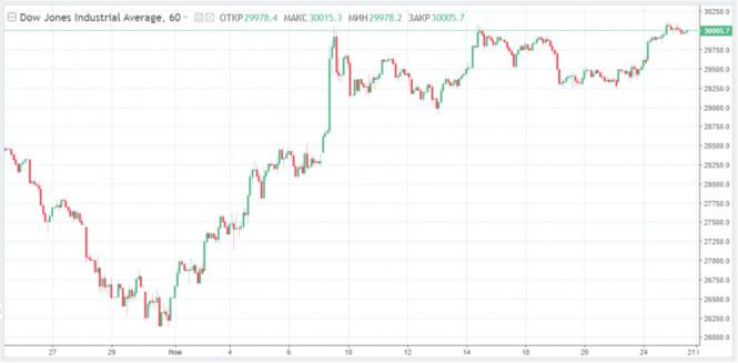 analytics5fbe4b9e28551 - Dow Jones достиг рекордного пика. Заслуга Трампа?