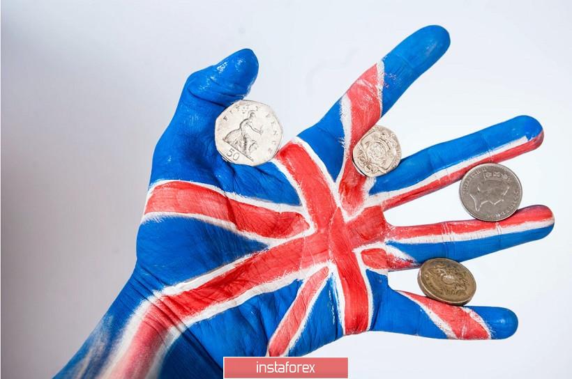 GBP/USD: +500 pips in 3 weeks. Buy GBP on dips