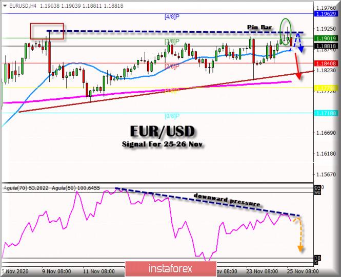 Trading Signal for EUR/USD for November 25 - 26, 2020: Reversal Pattern
