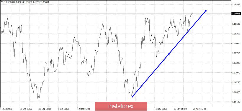 EURUSD continues sideways in what looks like a bullish flag