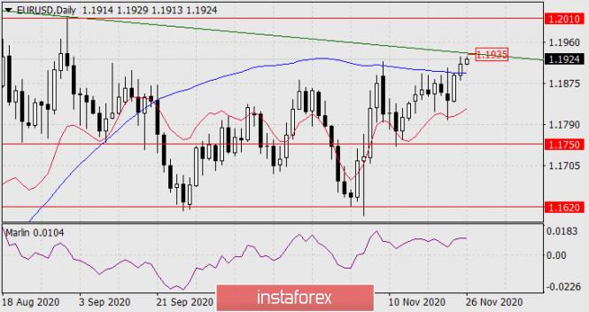 Forecast for EUR/USD on November 26, 2020