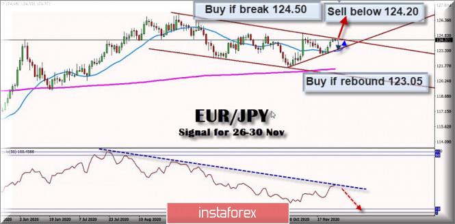 Trading Signal for EUR/JPY for November 26 - 30, 2020: Key level 124.50