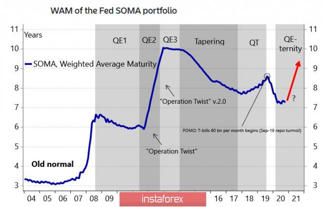 analytics5fbf56e580650 - Рынки ждут решительных действий ФРС, слабого доллара и роста спроса на риск. Обзор USD, CAD, JPY