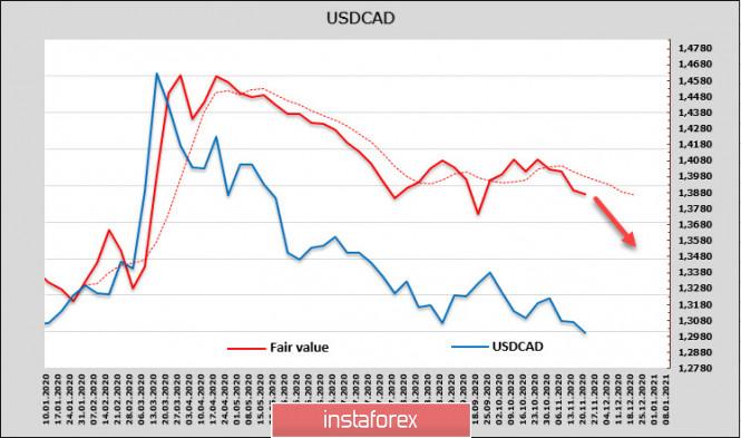 analytics5fbf56eddd2af - Рынки ждут решительных действий ФРС, слабого доллара и роста спроса на риск. Обзор USD, CAD, JPY