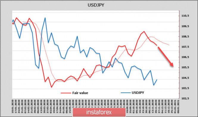 analytics5fbf56fb5cf0e - Рынки ждут решительных действий ФРС, слабого доллара и роста спроса на риск. Обзор USD, CAD, JPY