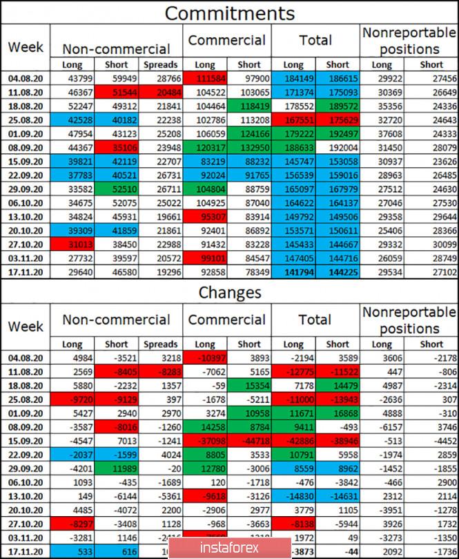 GBP/USD. 26 ноября. Отчет COT. Удивительный фунт стерлингов. Урсула фон дер Ляйен: следующие несколько дней будут решающими.