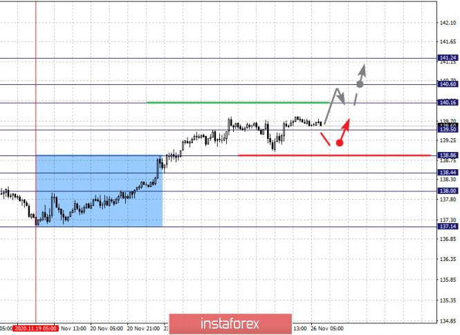 Фрактальный анализ по основным валютным парам на 26 ноября