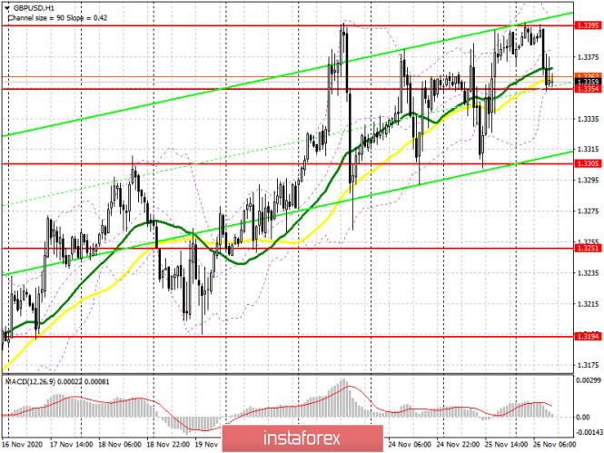 GBP/USD: план на американскую сессию 26 ноября (разбор утренних сделок). Покупатели фунта испытывают проблемы с дальнейшим