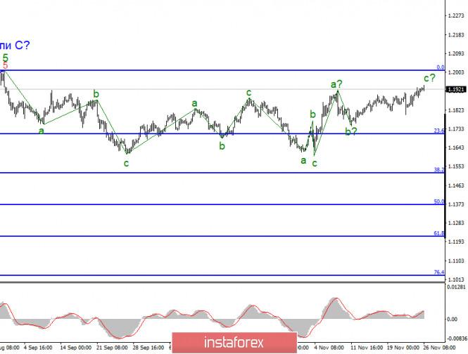 Анализ EUR/USD 26 ноября. Нейтральная статистика из Америки, но доллар США все равно продолжает падение.