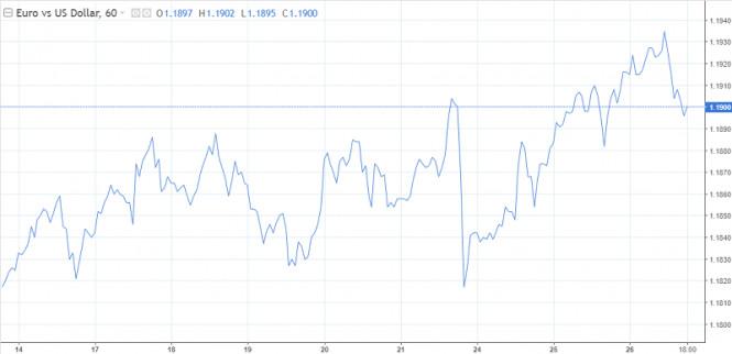 analytics5fbfb16ee6949 - Евро не теряет надежду протестировать 1,20 до конца недели
