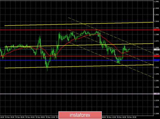 analytics5fc003069166f - Прогноз и торговые сигналы по паре GBP/USD на 27 ноября. Отчет COT Commitment of Traders. Анализ сделок четверга. Рекомендации