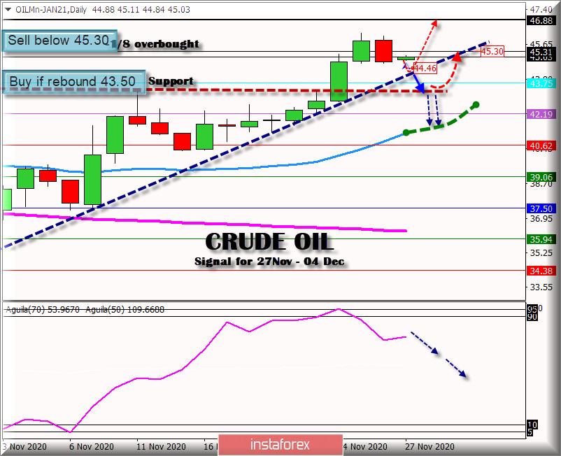 11月27日至12月4日的原油交易信号