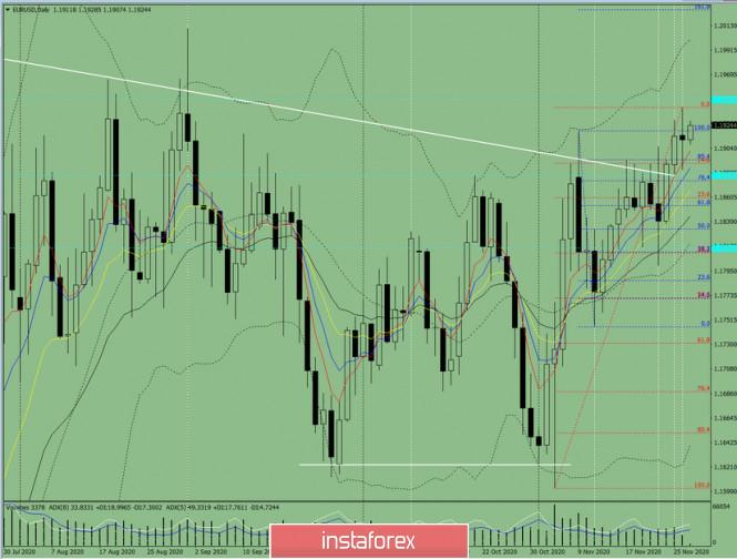 Индикаторный анализ. Дневной обзор на 27 ноября 2020 по валютной паре EUR/USD