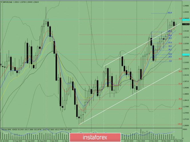 Индикаторный анализ. Дневной обзор на 27 ноября 2020 года по валютной паре GBP/USD