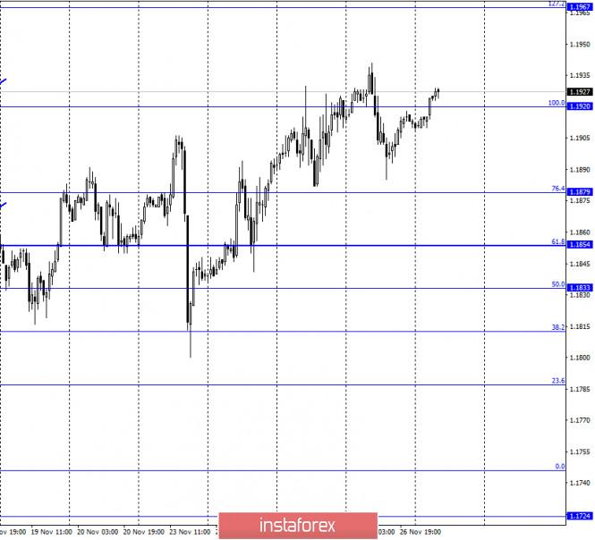 EUR/USD. November 27. COT report. ECB minutes confirm Christine…