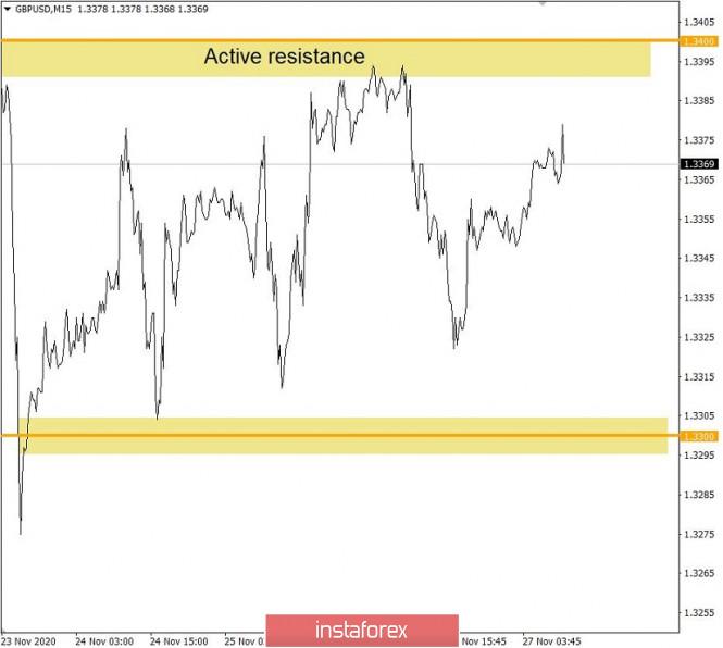 Торговые рекомендации по валютному рынку для начинающих трейдеров – EURUSD и GBPUSD 27.11.20
