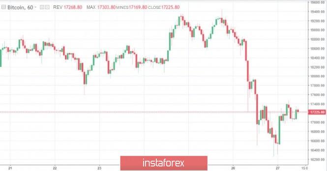 """Bitcoin telah jatuh sebanyak 13%. Adakah kenaikan harga ditembusi atau hanya bunyi dengan latar belakang trend """"menaik""""?"""