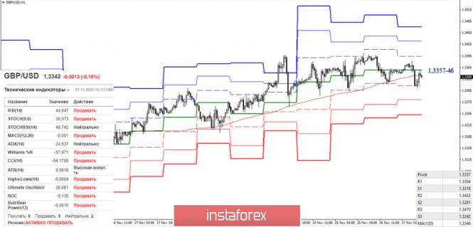 GBP/USD – итоги недели и дальнейшие перспективы
