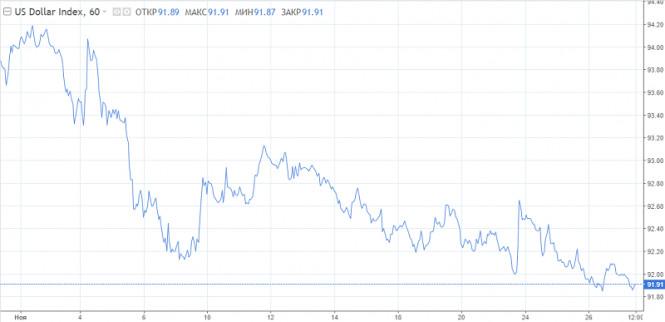 analytics5fc120da54612 - Доллар безнадежен, рост евро сдержит угроза снижения ставки ЕЦБ