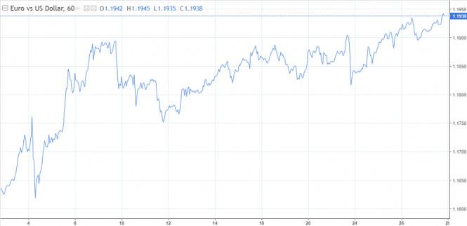 analytics5fc120efc506a - Доллар безнадежен, рост евро сдержит угроза снижения ставки ЕЦБ