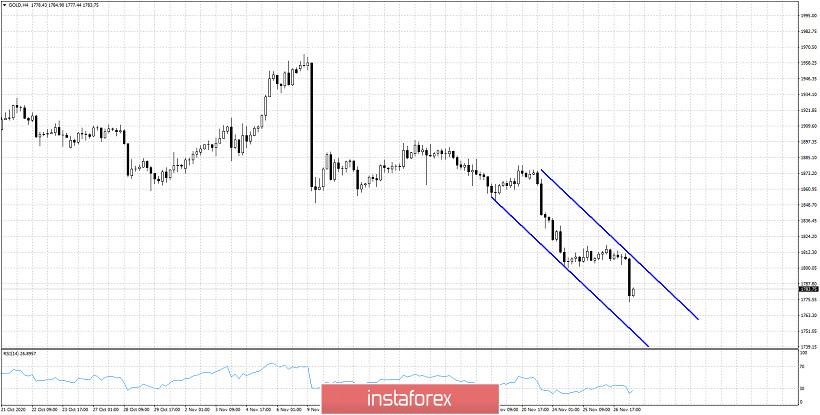 Gold price breaks $1,800