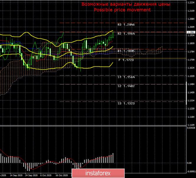 analytics5fc35b36ac9ab - Торговый план по паре EUR/USD на неделю 30 ноября – 4 декабря. Новый отчет COT (Commitments of Traders). Рост евровалюты